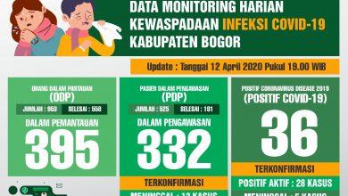 Photo of Pasien Sembuh Corona di Kabupaten Bogor Sudah 184 Orang