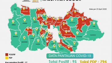 Photo of Terus Melonjak, Pasien Positif Corona di Kabupaten Bogor Jadi 95 Orang