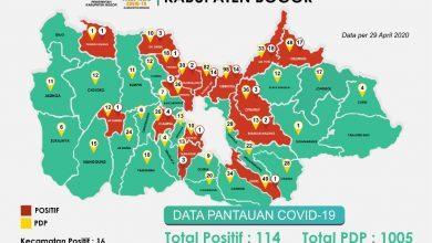 Photo of Sehari Dua Balita Pasien Corona di Bogor Meninggal