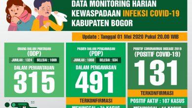 Photo of Melonjak Drastis, Kasus Positif Corona di Kabupaten Bogor Capai 131 Orang