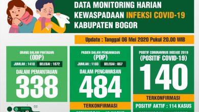 Photo of UPDATE! Pasien Terkonfirmasi Positif Corona di Kabupaten Bogor Bertambah Satu Orang