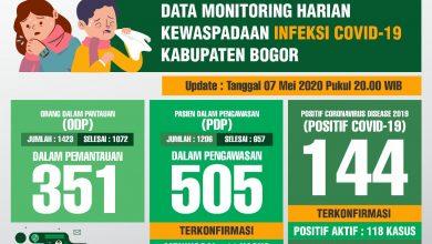 Photo of Duh! Melonjak Terus, Kasus Positif Corona di Kabupaten Bogor Bertambah Jadi 144 Orang