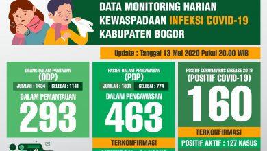 Photo of UPDATE : Lagi, Sehari 7 PDP Covid-19 di Kabupaten Bogor Meninggal Dunia