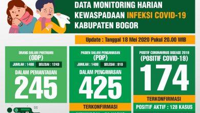 Photo of UPDATE : Terus Melandai, Pasien Sembuh Covid-19 di Kabupaten Bogor Bertambah 1 Orang