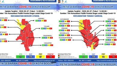 Photo of Tanah Sareal dan Bogor Utara Kembali Tambah Kasus Positif Corona Kota Bogor Jadi 93 Orang