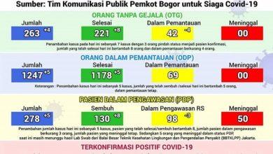 Photo of UPDATE : Kasus Covid-19 Kota Bogor Bertambah, 5 Sembuh dan 4 Positif