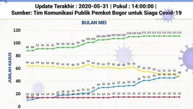 Photo of UPDATE: Mulai Menurun, Kasus Pasien Sembuh Covid-19 di Kota Bogor Jadi 48 Orang