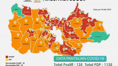 Photo of Warga Bojonggede dan Jonggol Dongkrak Kasus Positif Corona Kabupaten Bogor Jadi 135 Orang