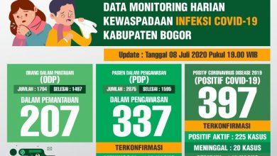 Photo of Sembuh 20 Orang, Positif Covid-19 di Kabupaten Bogor Bertambah 9 Orang