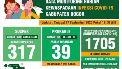 Photo of Penyebaran  Covid-19 Di Kabupaten Bogor Semakin Mengganas. Sudah  1.705 Orang  Positif Covid-19